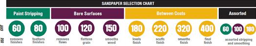 Automotive Sandpaper Grit Chart Sandpaper Buying Guide At Menards