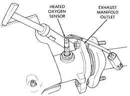 1995 jeep cherokee 4wd 4 0l fi ohv 6cyl repair guides on 4 wire o2 sensor wiring diagram camry