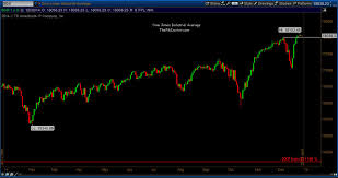 Gauging The Stock Market Into 2015 A Look At The Technicals