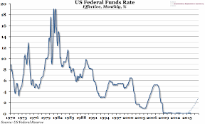 Real Fed Funds Rate Chart Chart Of The Week Week 50 2015 Us Federal Funds Rate