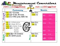 Metric Unit Conversion Chart For Kids Measurement Conversion Chart