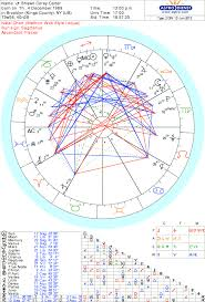 Natal Charts Astrology And Numerology For Blue Ivy Carter