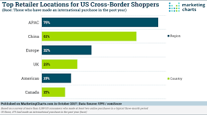 Almost Half Of Us Online Shoppers Have Made A Cross Border