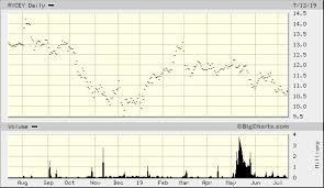 Rolls Royce Stock Chart Rolls Royce Holdings Plc Adr Rycey Quick Chart Otc