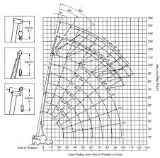 Tadano Model Tr 350xl 3 35 Ton Capacity Working Range Chart