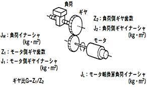 モーター トルク 計算