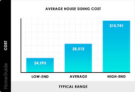 Lp Smartside Coverage Chart 2019 House Siding Costs Average Prices To Replace Reside