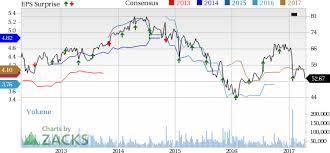 Qualcomm Stock Quote Simple Qualcomm QCOM Stock Gains On Q48 Earnings And Revenue Beats