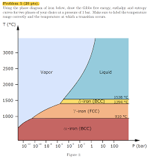 Gibbs Free Energy Entropy Enthalpy Chart Solved Problem 5 20 Pts Using The Phase Diagram Of Iro