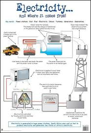 Chart Electricity And Where It Comes From Technology