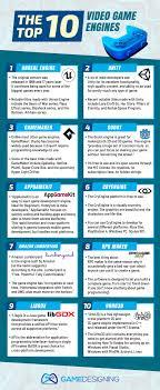 Game Dev Chart 10 Best Video Game Engines Rankings Reviews