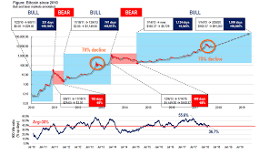 The report highlights the history of bitcoin halvings. Top 5 Bitcoin Price Prediction Charts For Bitcoin Halving 2020