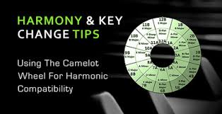 Camelot Key Chart Using The Camelot Wheel For Harmonic Compatibility
