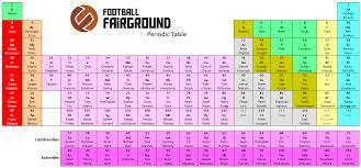 Football Fairground - The Football Fairground Periodic Table