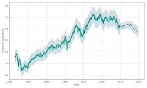 Goldman Sachs Group Inc Depositary Shs Repstg 1 1000th Pfd