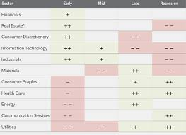 Fidelity Investments Organizational Chart Sector Rotation Strategies Fidelity
