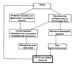 Труд и его роль в развитии общества Рефераты ru Принципиальная схема социальной сущности труда