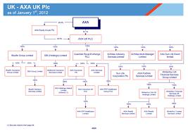 Uob Hierarchy Chart 2012 Axa Group Organization Charts