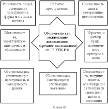Государство и право Доказательства в уголовном процессе Реферат  Обстоятельства подлежащие доказыванию предмет доказывания ст 73 УПК РФ