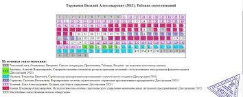 В диссертации депутата Курской облдумы обнаружен плагиат sekunda  vwza68sojc ab6d9