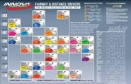 Innova Plastics Chart Disc Shopping