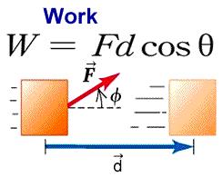Wiki Work Work Energy And Power Physics Wiki Fandom Powered By Wikia