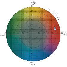 What Is Cie 1976 Lab Color Space Konica Minolta Color