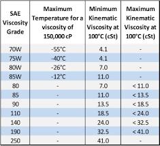 Viscosity Range Chart Viscosity Viscosity Grades Mototribology