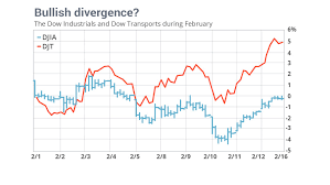 What The Curiously Strong Dow Transports Say About Stocks