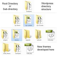 Create A Directory Wordpress How To Create A Directory Within The Uploads