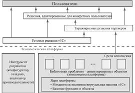 с предприятие платформа и конфигурация курсавая ru Программирование дипломная работа 1с предприятие платформа и конфигурация курсавая