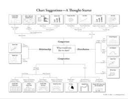 Gene Zelazny Say It With Charts Pdf Choosing A Good Chart The Extreme Presentation Tm Method