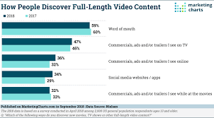 Marketing Charts 2017 The Main Ways By Which People Discover Video Content Smart