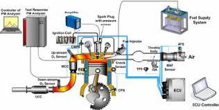 schematic diagram of the gasoline engine experimental system fig 1 schematic diagram of the gasoline engine experimental system