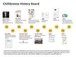 Powerpoint History Business History Timeline Powerpoint Template