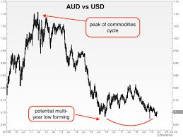 Currency Corner The Australian Dollars Dreadful Decade