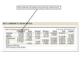 Cdn To Peso Chart Cross Currency Chart