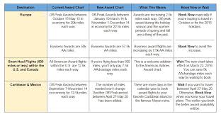 American Airlines Award Travel Chart What You Need To Know About The American Award Chart Changes