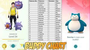Buddy Pokemon Go Chart Awesome Pokemon Go Buddy Method Update Buddy Method Km