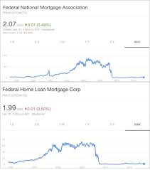 Fnma Stock Quote Best Fannie Mae FNMA Freddie Mac FMCC Juxtaposition Of Reality
