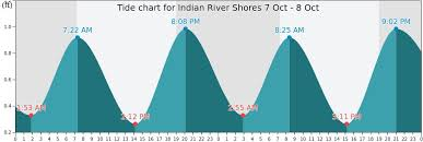Indian River Shores Tide Times Tides Forecast Fishing Time