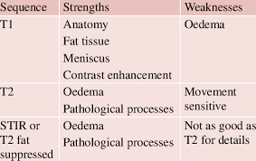 5 Strengths And Weaknesses 5 Strengths And Weaknesses Of Mri Sequences Download Table