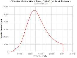 Chamber Pressure Chart Rifle Chamber Finish Friction Effects On Bolt Load And