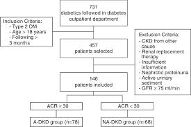 Gfr Kidney Function Chart Flow Chart Of Study Dm Diabetes Mellitus Ckd Chronic