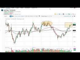 Ggi Stock Chart Gold Weekly Price Forecast Gold Markets Run Into Resistance