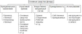 Реферат Основные фонды предприятия сочинение изложение работа  Классификация основных средств фондов