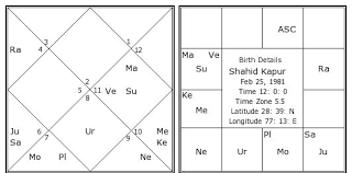 Shahid Kapur Birth Chart Shahid Kapur Kundli Horoscope