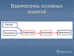 Презентация на тему МАТЕРИАЛОВЕДЕНИЕ ТЕХНОЛОГИЯ КОНСТРУКЦИОННЫХ  4 Взаимосвязь основных понятий