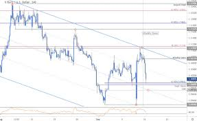 Euro Price Outlook Eur Usd Breakout Targets Battle Lines Drawn