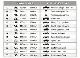 Truck Tire Rating Chart What Is A Speed Rating Dk Tires Service